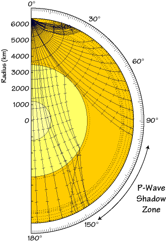 diagram of seismic waves propagating through the earth